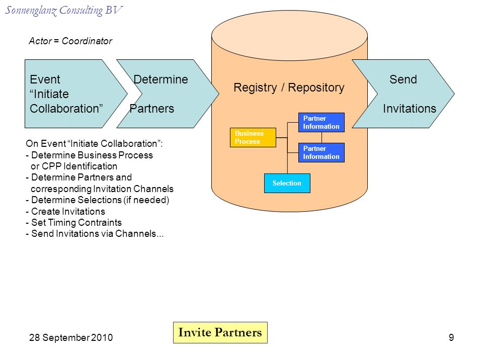 Sonnenglanz Consulting BV 28 September Event Initiate Collaboration Registry / Repository Determine Partners Send Invitations Invite Partners Actor = Coordinator Partner Information Business Process Partner Information Selection On Event Initiate Collaboration : - Determine Business Process or CPP Identification - Determine Partners and corresponding Invitation Channels - Determine Selections (if needed) - Create Invitations - Set Timing Contraints - Send Invitations via Channels...