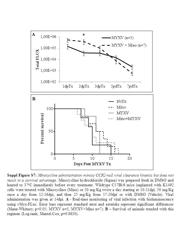 CD11b CD45 K1492-IL2Rγ K1492-IL2Rγ MYXV + + NK1.1 + CD3 - NK cells NK1.1 - CD3 + T cells + + K1492 K1492 + MYXV A B * * Suppl.
