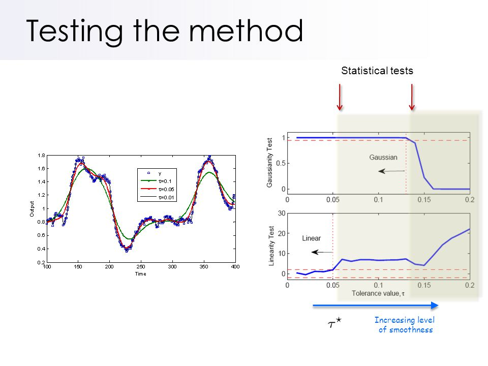 Testing the method Increasing level of smoothness Statistical tests