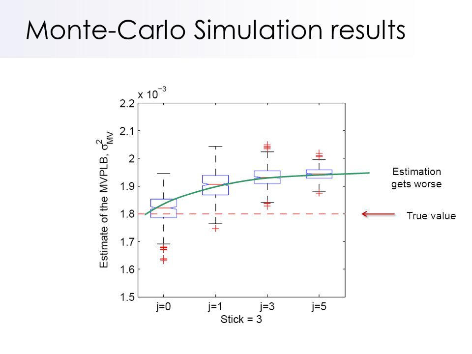 Monte-Carlo Simulation results True value Estimation gets worse