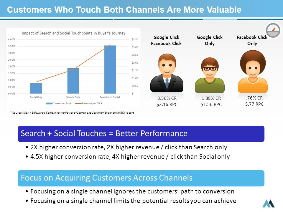 Customers Who Touch Both Channels Are More Valuable Search + Social Touches = Better Performance 2X higher conversion rate, 2X higher revenue / click than Search only 4.5X higher conversion rate, 4X higher revenue / click than Social only Focus on Acquiring Customers Across Channels Focusing on a single channel ignores the customers' path to conversion Focusing on a single channel limits the potential results you can achieve Google Click Facebook Click Only Google Click Only 3.56% CR $3.16 RPC 1.88% CR $1.56 RPC.76% CR $.77 RPC * Source: Marin Software's Combining the Power of Search and Social for Exponential ROI report