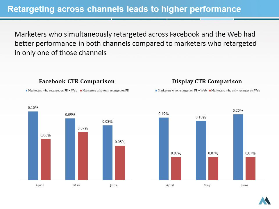 Marketers who simultaneously retargeted across Facebook and the Web had better performance in both channels compared to marketers who retargeted in only one of those channels Retargeting across channels leads to higher performance