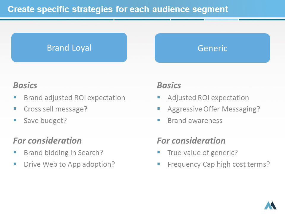 Create specific strategies for each audience segment Brand Loyal Generic Basics  Brand adjusted ROI expectation  Cross sell message.