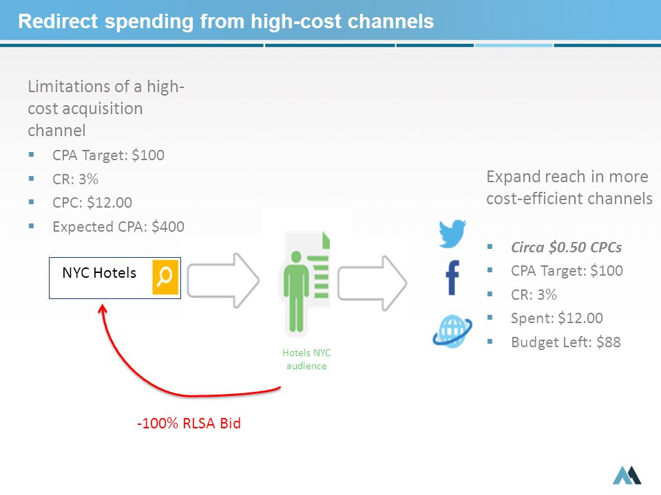 Redirect spending from high-cost channels Hotels NYC audience NYC Hotels Limitations of a high- cost acquisition channel  CPA Target: $100  CR: 3%  CPC: $12.00  Expected CPA: $400 -100% RLSA Bid Expand reach in more cost-efficient channels  Circa $0.50 CPCs  CPA Target: $100  CR: 3%  Spent: $12.00  Budget Left: $88