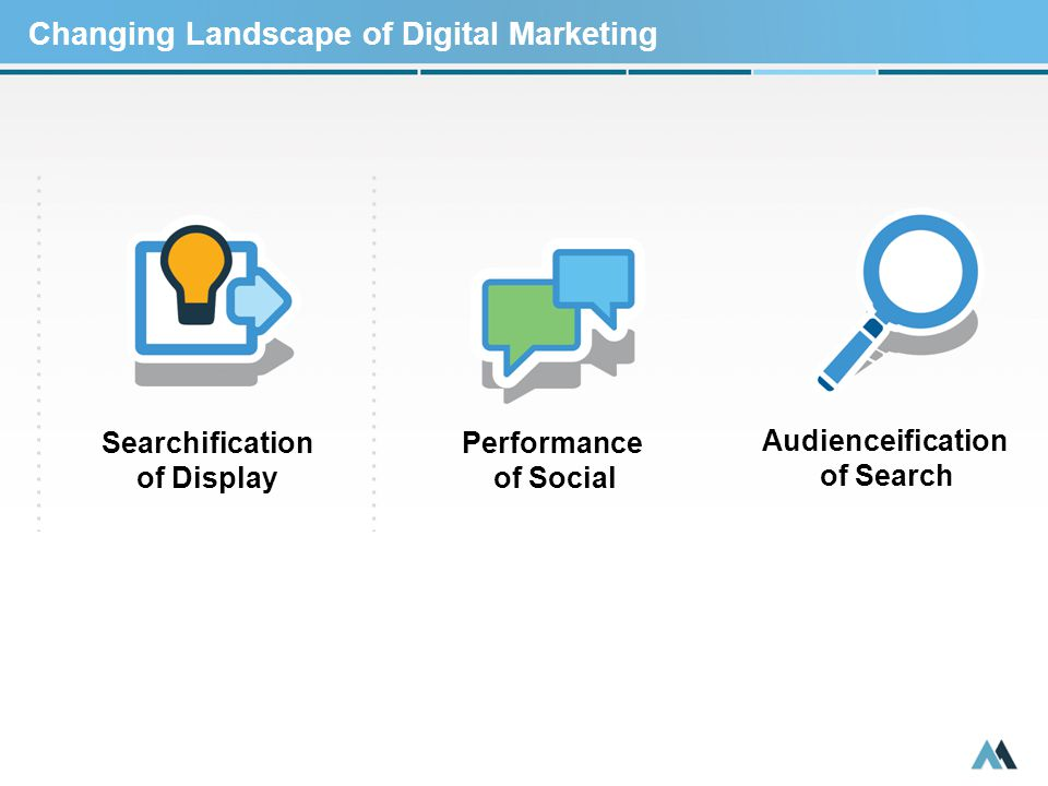 Changing Landscape of Digital Marketing Audienceification of Search Searchification of Display Performance of Social