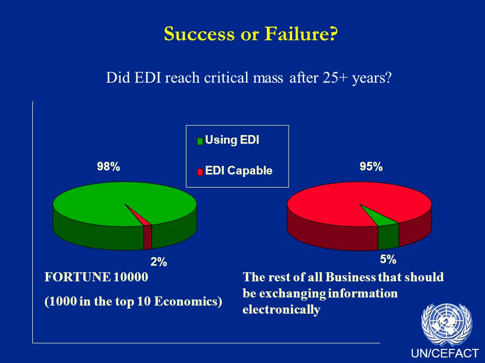 UN/CEFACT The rest of all Business that should be exchanging information electronically FORTUNE 10000 (1000 in the top 10 Economics) 98% 2% Using EDI EDI Capable 5% 95% Success or Failure.