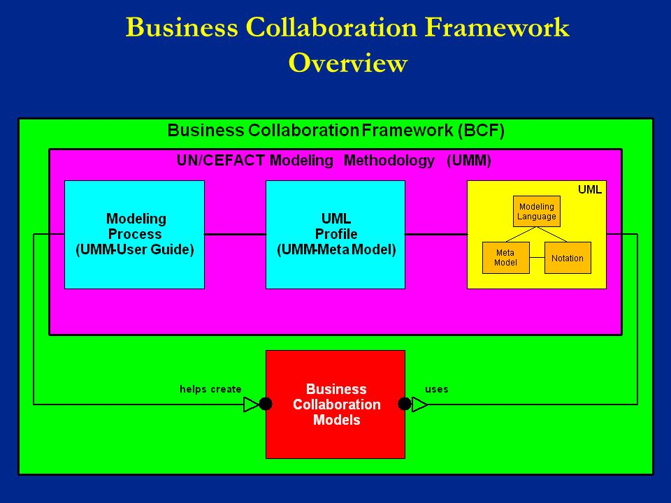 Business Collaboration Framework Overview