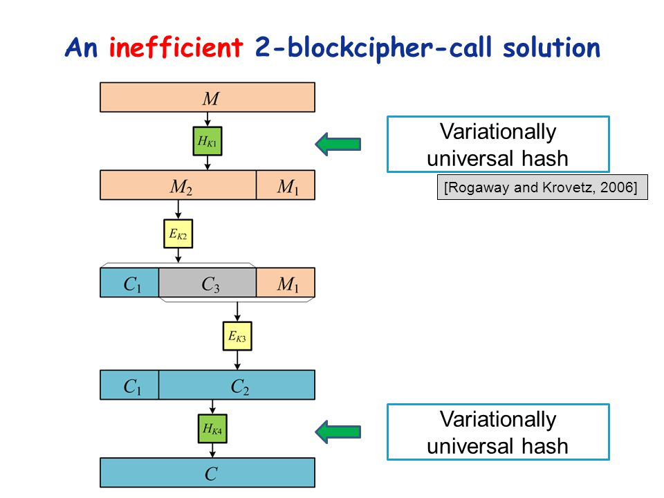 An inefficient 2-blockcipher-call solution Variationally universal hash [Rogaway and Krovetz, 2006]