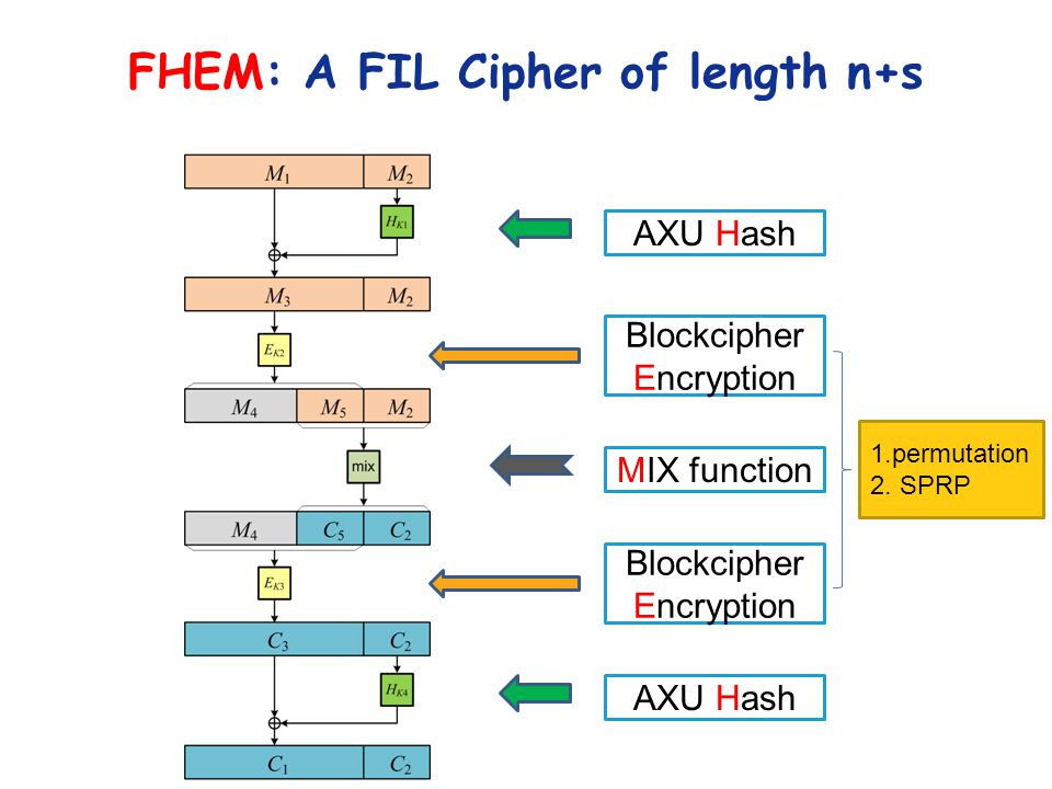 FHEM: A FIL Cipher of length n+s AXU Hash Blockcipher Encryption AXU Hash MIX function 1.permutation 2.