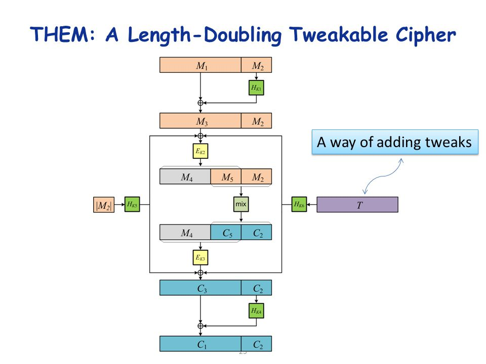 23 THEM: A Length-Doubling Tweakable Cipher A way of adding tweaks