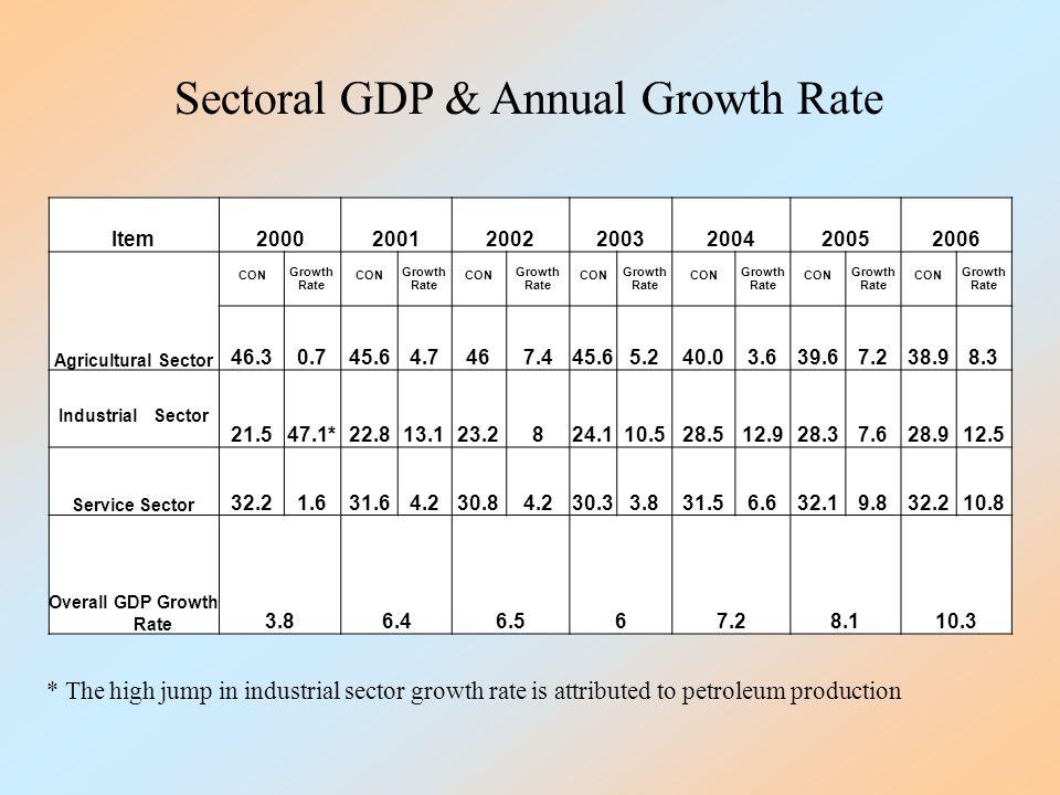 2006200520042003200220012000Item Growth Rate CON Growth Rate CON Growth Rate CON Growth Rate CON Growth Rate CON Growth Rate CON Growth Rate CON Agricultural Sector 8.338.97.239.63.640.05.245.67.4464.745.60.746.3 12.528.97.628.312.928.510.524.1823.213.122.847.1*21.5 Industrial Sector 10.832.29.832.16.631.53.830.34.230.84.231.61.632.2 Service Sector 10.38.17.266.56.43.8 Overall GDP Growth Rate Sectoral GDP & Annual Growth Rate * The high jump in industrial sector growth rate is attributed to petroleum production
