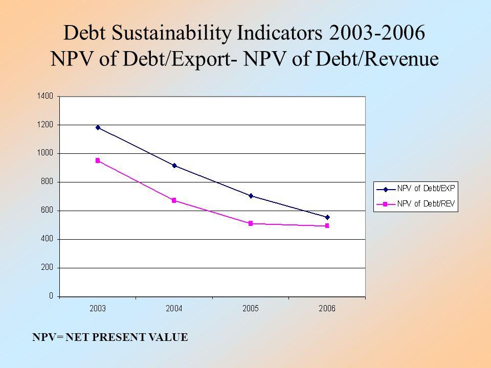 NPV of Debt/Export- NPV of Debt/Revenue NPV= NET PRESENT VALUE