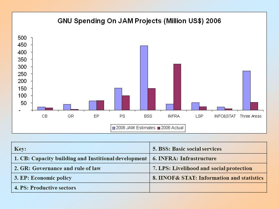 Indicators Standard Thresholds 2003200420052006 NPV of debt/ Export.1501186914707556 NPV of debt/ Revnue.250950670510497 Revenues/GDP1514212220 Export/GDP3016202117.3 Debt Sustainability Indicators 2003-2006