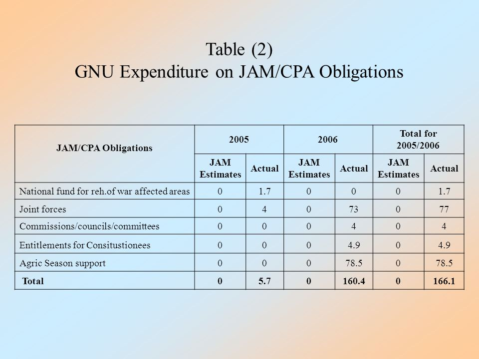 Table (2) GNU Expenditure on JAM/CPA Obligations JAM/CPA Obligations 20052006 Total for 2005/2006 JAM Estimates Actual JAM Estimates Actual JAM Estimates Actual National fund for reh.of war affected areas01.7000 Joint forces04073077 Commissions/councils/committees000404 Entitlements for Consitustionees0004.90 Agric Season support00078.50 Total05.70160.40166.1