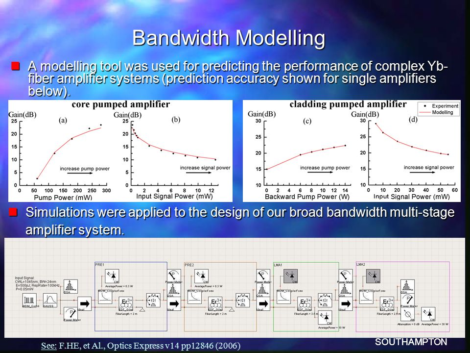 SOUTHAMPTON Bandwidth Modelling nA modelling tool was used for predicting the performance of complex Yb- fiber amplifier systems (prediction accuracy