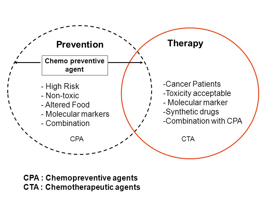 Prevention Therapy Chemo preventive agent - High Risk - Non-toxic - Altered Food - Molecular markers - Combination CPACTA -Cancer Patients -Toxicity a
