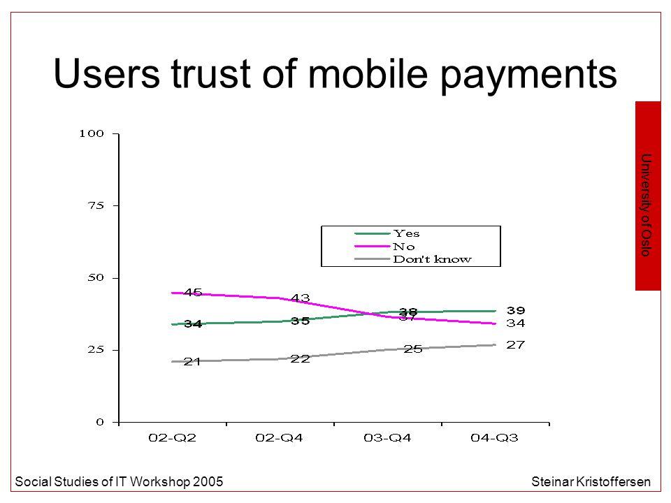 University of Oslo Social Studies of IT Workshop 2005Steinar Kristoffersen Users trust of mobile payments