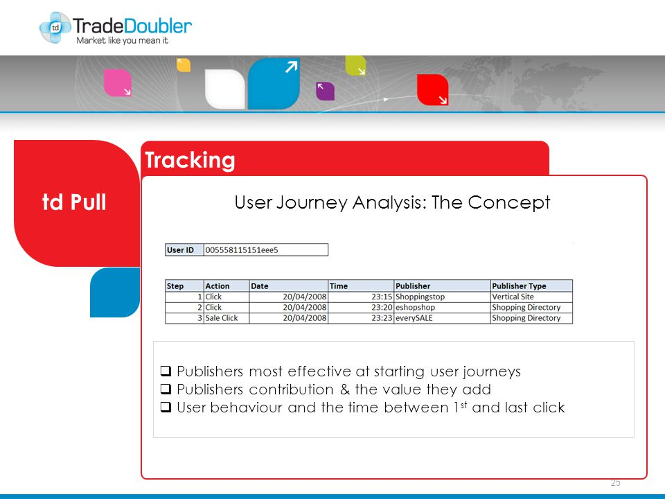 25 Tracking td Pull User Journey Analysis: The Concept  Publishers most effective at starting user journeys  Publishers contribution & the value they add  User behaviour and the time between 1 st and last click User Journey Analysis: The Concept