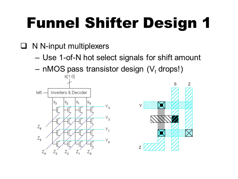 Funnel Shifter Design 1  N N-input multiplexers –Use 1-of-N hot select signals for shift amount –nMOS pass transistor design (V t drops!)