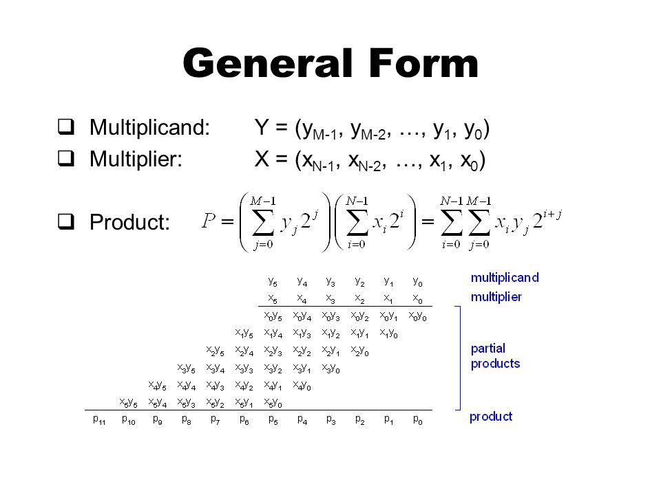 General Form  Multiplicand: Y = (y M-1, y M-2, …, y 1, y 0 )  Multiplier: X = (x N-1, x N-2, …, x 1, x 0 )  Product: