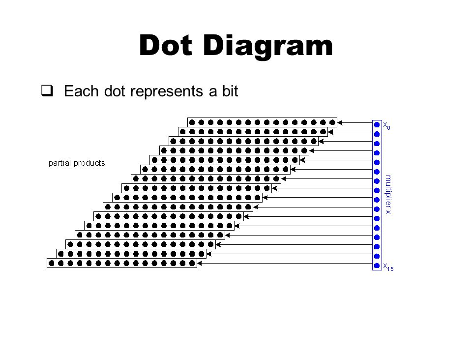 Dot Diagram  Each dot represents a bit