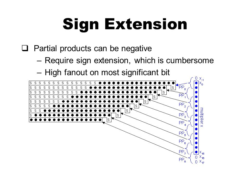 Sign Extension  Partial products can be negative –Require sign extension, which is cumbersome –High fanout on most significant bit