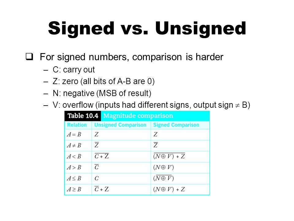 Signed vs.