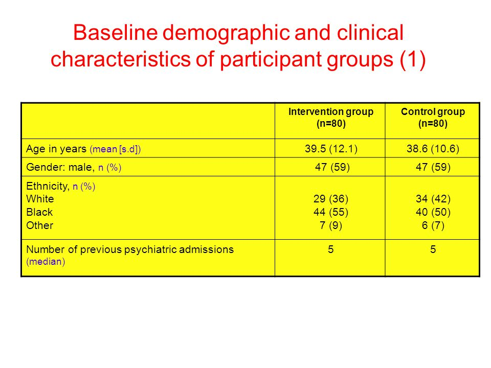 Baseline demographic and clinical characteristics of participant groups (1) Intervention group (n=80) Control group (n=80) Age in years (mean [s.d]) 39.5 (12.1)38.6 (10.6) Gender: male, n (%) 47 (59) Ethnicity, n (%) White Black Other 29 (36) 44 (55) 7 (9) 34 (42) 40 (50) 6 (7) Number of previous psychiatric admissions (median) 55
