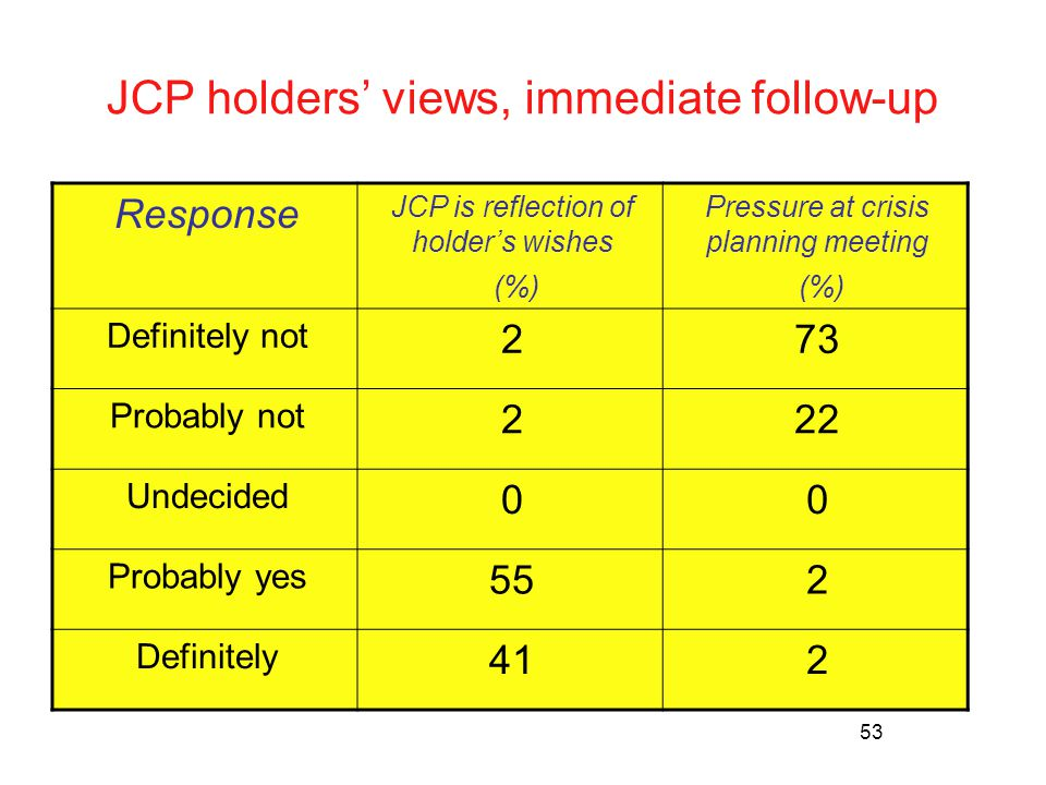 53 JCP holders' views, immediate follow-up Response JCP is reflection of holder's wishes (%) Pressure at crisis planning meeting (%) Definitely not 273 Probably not 222 Undecided 00 Probably yes 552 Definitely 412