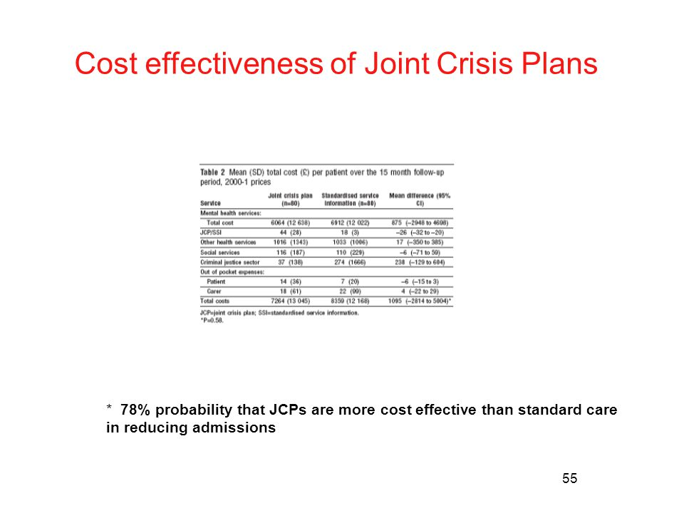 55 Cost effectiveness of Joint Crisis Plans * 78% probability that JCPs are more cost effective than standard care in reducing admissions