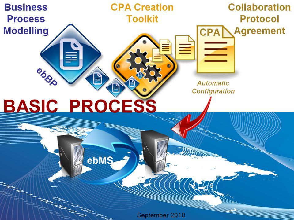 Sonnenglanz Consulting BV September 2010CPA Creation Toolkit20 BASIC PROCESS September 2010