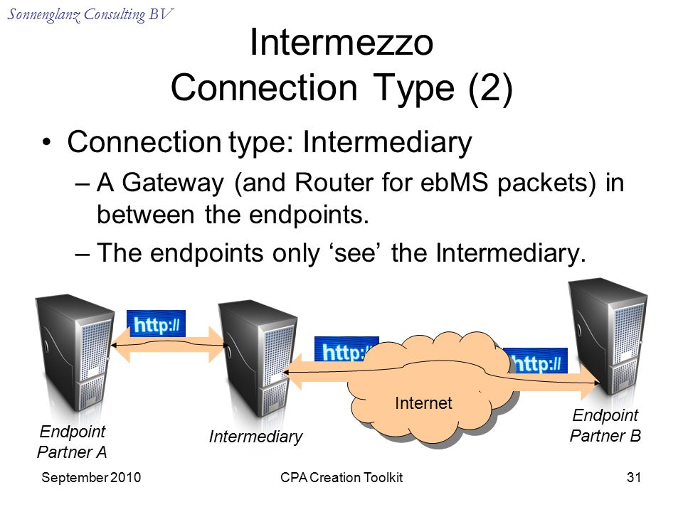 Sonnenglanz Consulting BV September 2010CPA Creation Toolkit31 Intermezzo Connection Type (2) Connection type: Intermediary –A Gateway (and Router for ebMS packets) in between the endpoints.