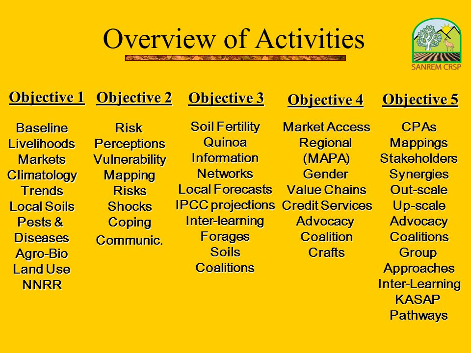 Overview of Activities Objective 1 Objective 2 Objective 3 Objective 4 Objective 5 BaselineLivelihoodsMarketsClimatologyTrends Local Soils Pests & Dis
