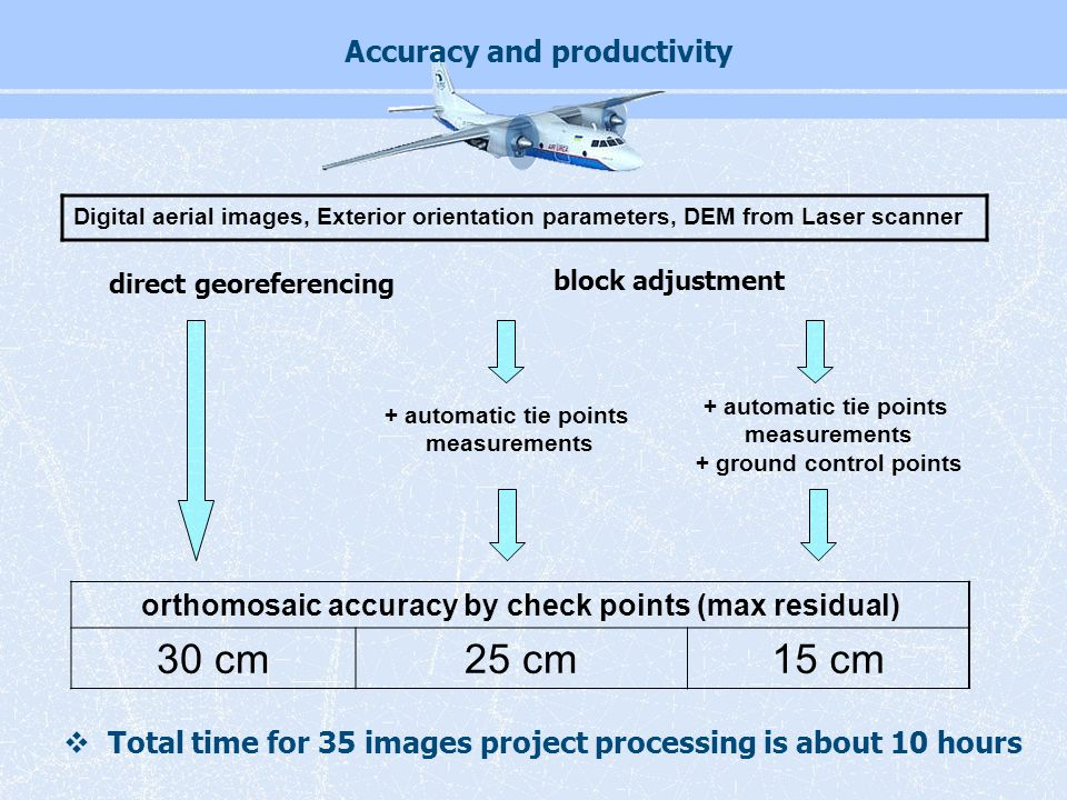 + automatic tie points measurements + automatic tie points measurements + ground control points orthomosaic accuracy by check points (max residual) 30 cm25 cm15 cm Digital aerial images, Exterior orientation parameters, DEM from Laser scanner Accuracy and productivity  Total time for 35 images project processing is about 10 hours direct georeferencing block adjustment