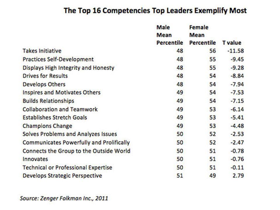 Top 16 Competencies