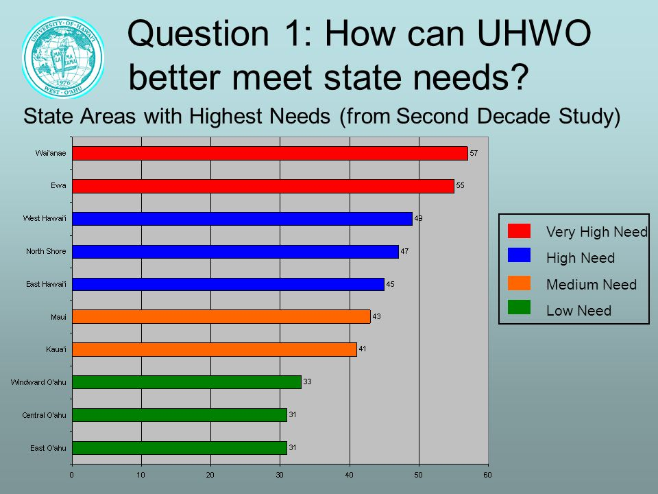 Question 1: How can UHWO better meet state needs.