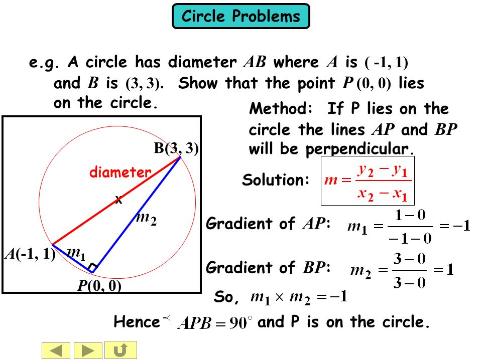 Circle Problems x e.g. A circle has diameter AB where A is ( -1, 1) and B is (3, 3). Show that the point P (0, 0) lies on the circle. diameter A(-1, 1