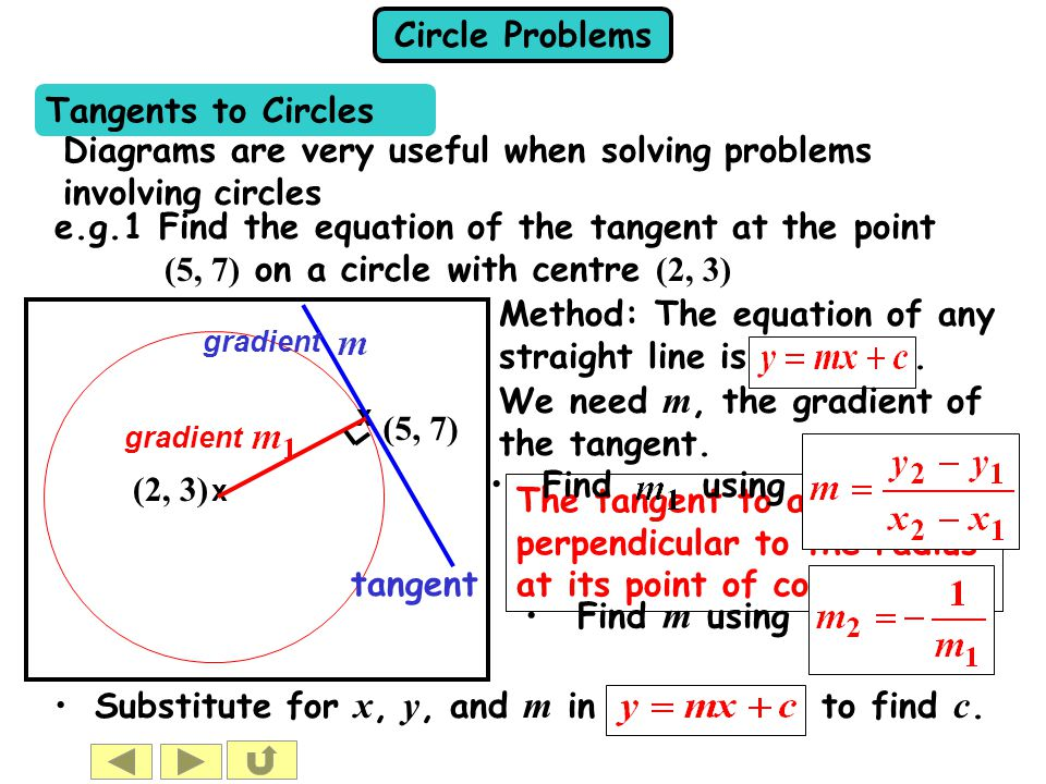 Circle Problems e.g.1 Find the equation of the tangent at the point (5, 7) on a circle with centre (2, 3) Solution: Substitute the point that is on the tangent, (5, 7): x (2, 3) (5, 7) x tangent gradient or