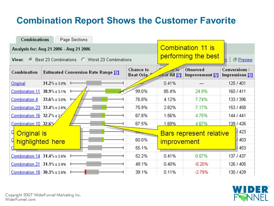 Combination Report Shows the Customer Favorite Combination 11 is performing the best Bars represent relative improvement Original is highlighted here