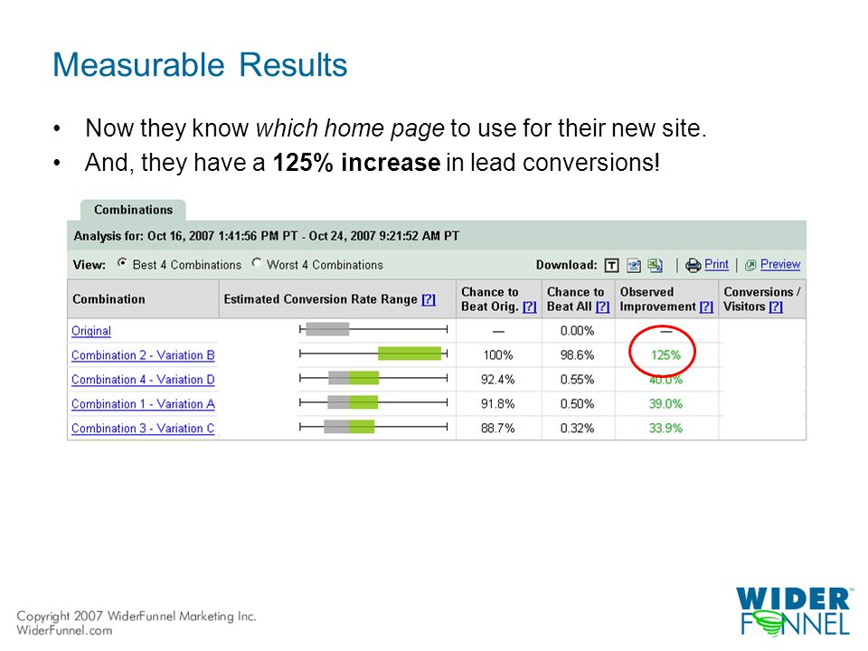 Measurable Results Now they know which home page to use for their new site.