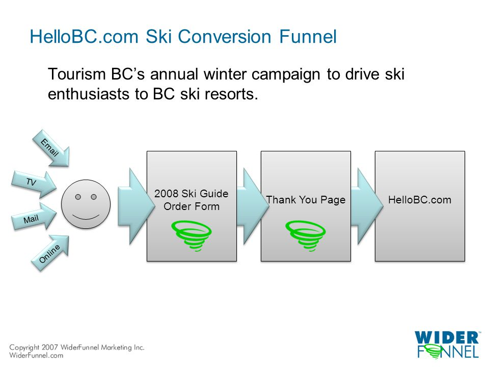 HelloBC.com Thank You Page 2008 Ski Guide Order Form Tourism BC's annual winter campaign to drive ski enthusiasts to BC ski resorts.