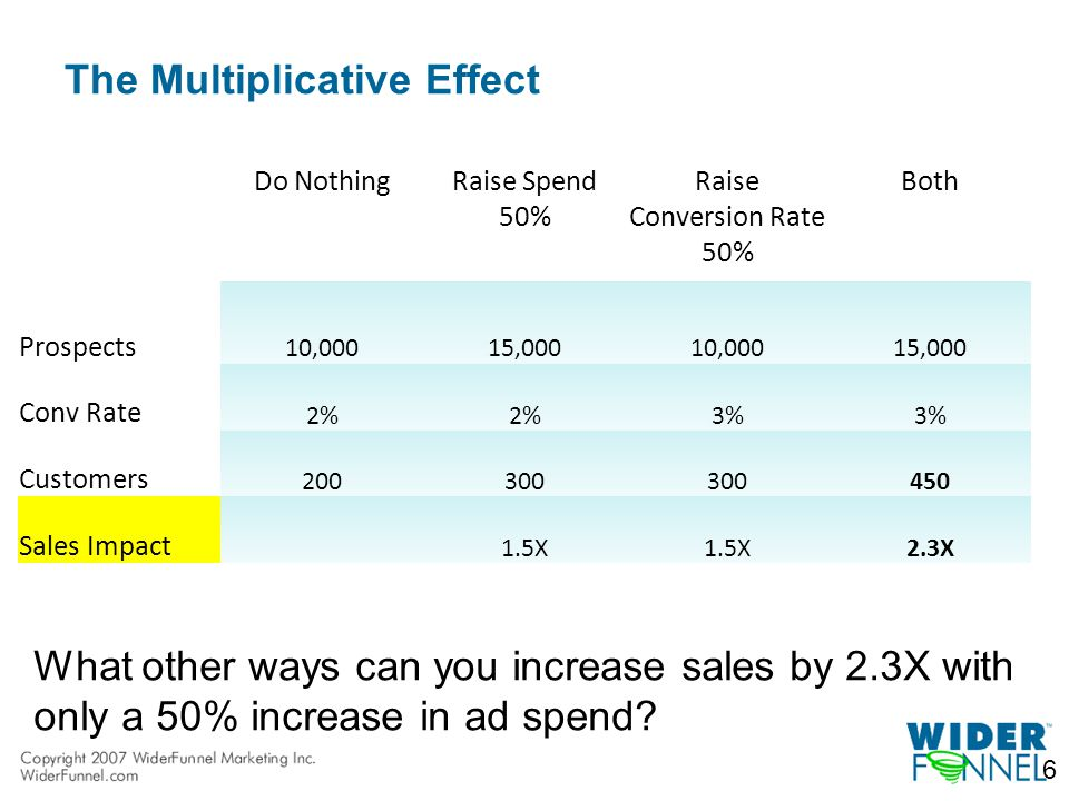 The Multiplicative Effect 6 Do NothingRaise Spend 50% Raise Conversion Rate 50% Both Prospects 10,000 15,000 10,000 15,000 Conv Rate 2% 3% Customers 200300 450 Sales Impact 1.5X 2.3X What other ways can you increase sales by 2.3X with only a 50% increase in ad spend