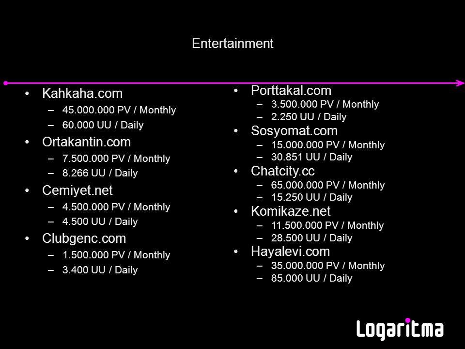 Entertainment Kahkaha.com –45.000.000 PV / Monthly –60.000 UU / Daily Ortakantin.com –7.500.000 PV / Monthly –8.266 UU / Daily Cemiyet.net –4.500.000 PV / Monthly –4.500 UU / Daily Clubgenc.com –1.500.000 PV / Monthly –3.400 UU / Daily Porttakal.com –3.500.000 PV / Monthly –2.250 UU / Daily Sosyomat.com –15.000.000 PV / Monthly –30.851 UU / Daily Chatcity.cc –65.000.000 PV / Monthly –15.250 UU / Daily Komikaze.net –11.500.000 PV / Monthly –28.500 UU / Daily Hayalevi.com –35.000.000 PV / Monthly –85.000 UU / Daily