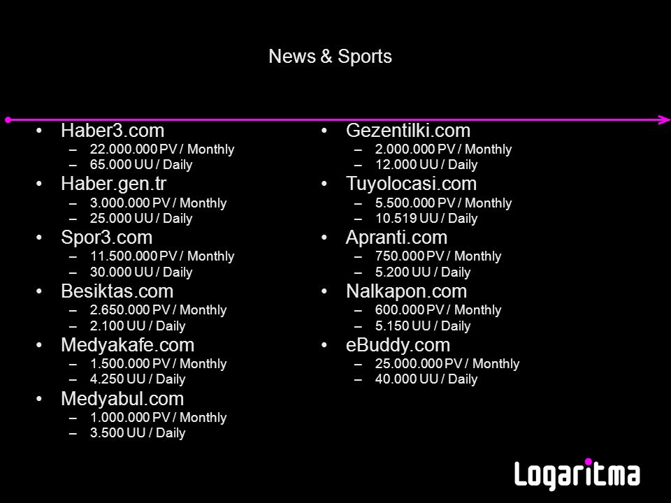 News & Sports Haber3.com –22.000.000 PV / Monthly –65.000 UU / Daily Haber.gen.tr –3.000.000 PV / Monthly –25.000 UU / Daily Spor3.com –11.500.000 PV / Monthly –30.000 UU / Daily Besiktas.com –2.650.000 PV / Monthly –2.100 UU / Daily Medyakafe.com –1.500.000 PV / Monthly –4.250 UU / Daily Medyabul.com –1.000.000 PV / Monthly –3.500 UU / Daily Gezentilki.com –2.000.000 PV / Monthly –12.000 UU / Daily Tuyolocasi.com –5.500.000 PV / Monthly –10.519 UU / Daily Apranti.com –750.000 PV / Monthly –5.200 UU / Daily Nalkapon.com –600.000 PV / Monthly –5.150 UU / Daily eBuddy.com –25.000.000 PV / Monthly –40.000 UU / Daily