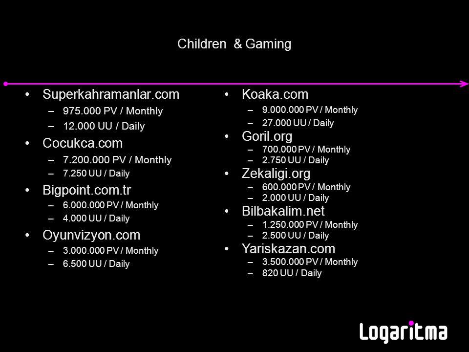 Children & Gaming Superkahramanlar.com –975.000 PV / Monthly –12.000 UU / Daily Cocukca.com –7.200.000 PV / Monthly –7.250 UU / Daily Bigpoint.com.tr –6.000.000 PV / Monthly –4.000 UU / Daily Oyunvizyon.com –3.000.000 PV / Monthly –6.500 UU / Daily Koaka.com –9.000.000 PV / Monthly –27.000 UU / Daily Goril.org –700.000 PV / Monthly –2.750 UU / Daily Zekaligi.org –600.000 PV / Monthly –2.000 UU / Daily Bilbakalim.net –1.250.000 PV / Monthly –2.500 UU / Daily Yariskazan.com –3.500.000 PV / Monthly –820 UU / Daily