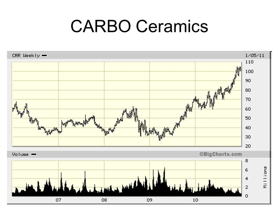 109 CARBO Ceramics