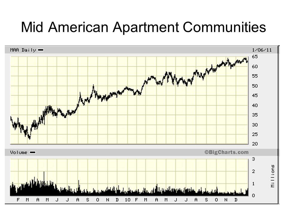 12 Mid American Apartment Communities