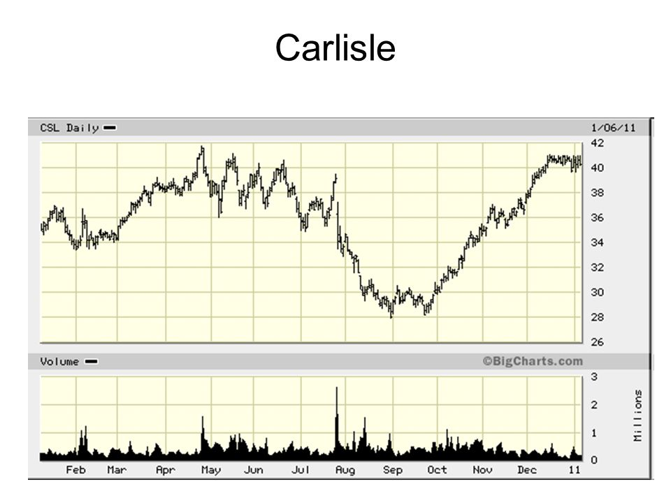 16 Carlisle