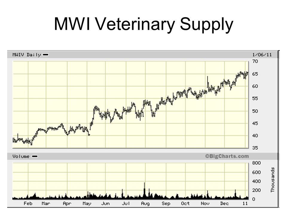 18 MWI Veterinary Supply