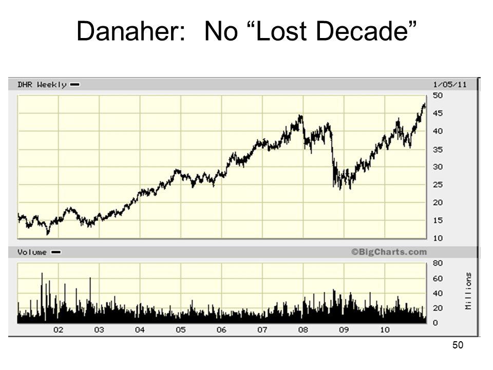 50 Danaher: No Lost Decade